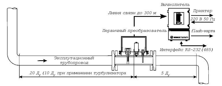 Расходомеры - счетчики газа вихревые ИРВИС-РС4 схема вид