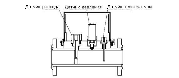 Расходомеры - счетчики газа вихревые ИРВИС-РС4 схема