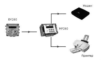 Модуль функционального расширения МР260 схема подключения